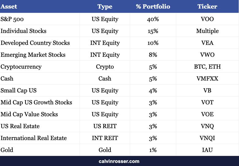 Investing Portfolio Breakdown